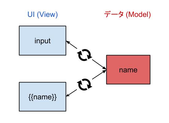 UIとデータが双方向に同期する