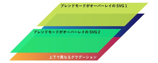 SVGと2つのグラデーション