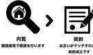 D.I.Y+シェアハウス[haco]オープン!