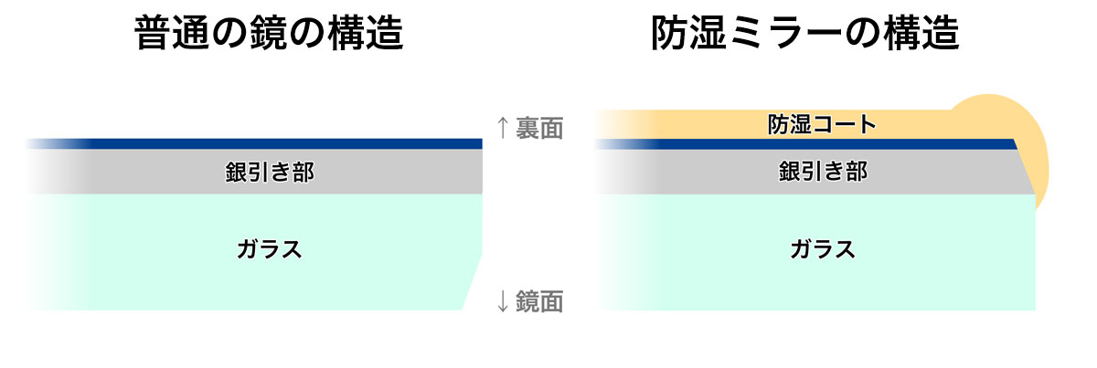 比較-普通の鏡と防湿ミラーの構造2
