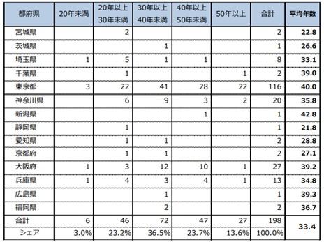 都府県別建替え物件の築後経過年数分布