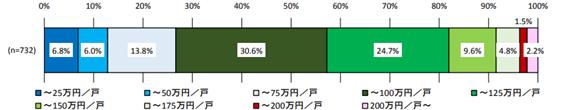 1戸当たりの修繕費用(国土交通省「マンション大規模修繕工事に関する実態調査」)