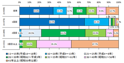 調査対象マンションの築年数別割合(国土交通省「マンション大規模修繕工事に関する実態調査」)