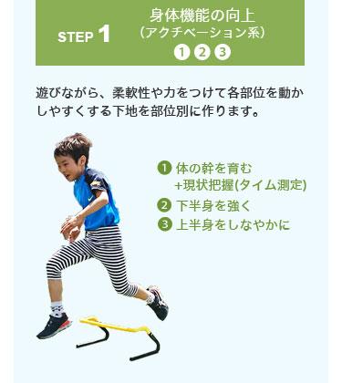 身体機能の向上(アクチベーション系)