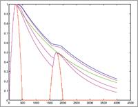 20150304_McDSP_Graph