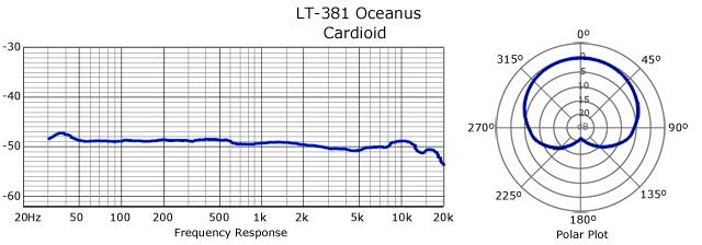 20150901_lautenaudio_lt381_Oceanus-Frequency-Response-Cardioid-Big