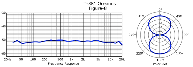 20150901_lautenaudio_lt381_Oceanus-Frequency-Response-Figure8-Big