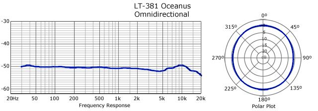 20150901_lautenaudio_lt381_Oceanus-Frequency-Response-Omni-Big