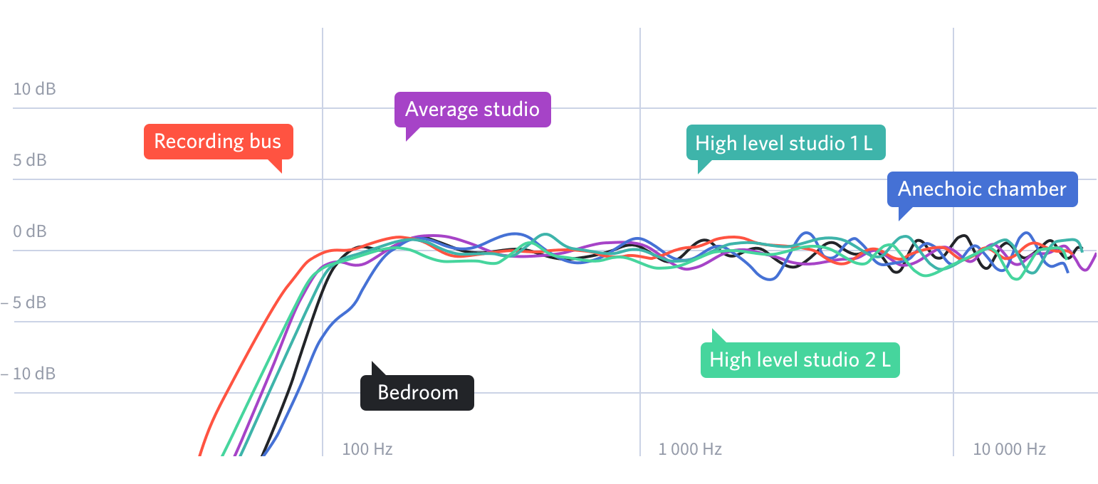 20170323_sonarworks_graph_speakers_after2x