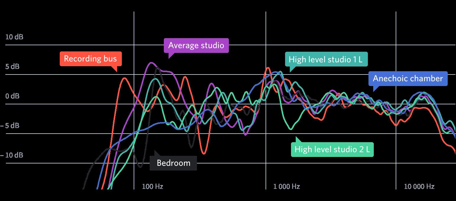 20170323_sonarworks_graph_speakers_before2x