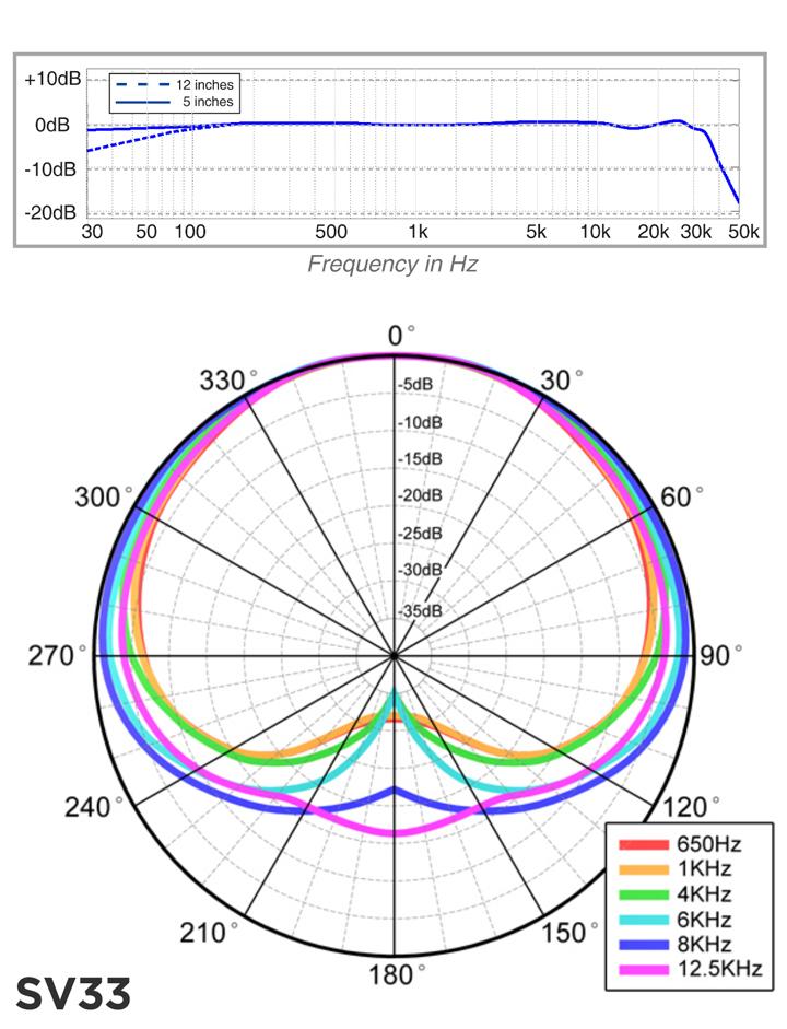sr40v_-charts