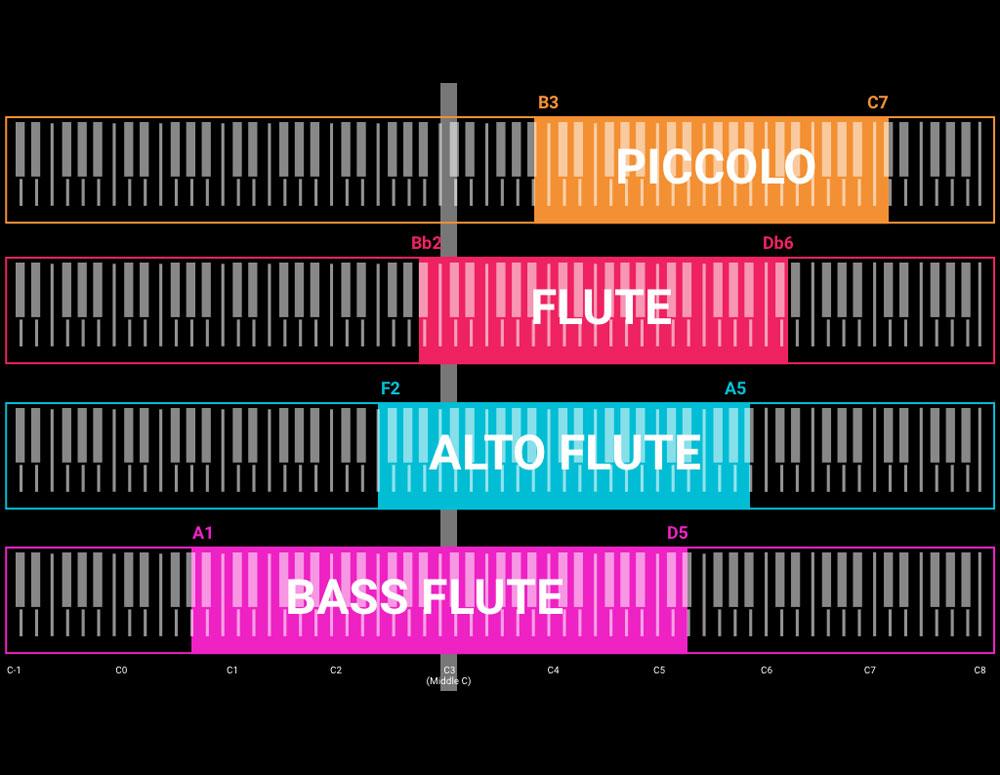 20180921_swam_keyrange-flutes