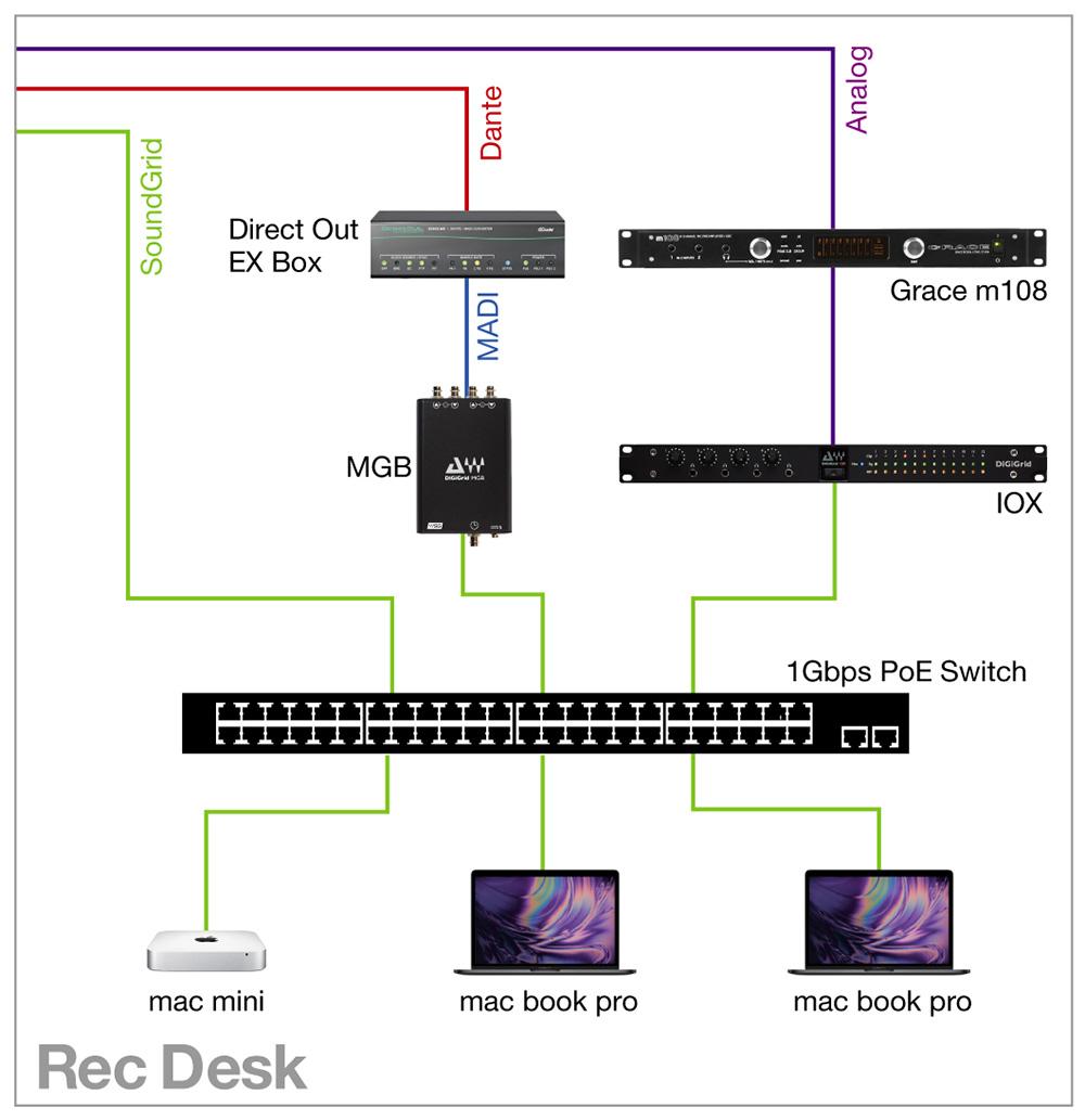 レコーディング・デスク上のSoundGridの回線図置
