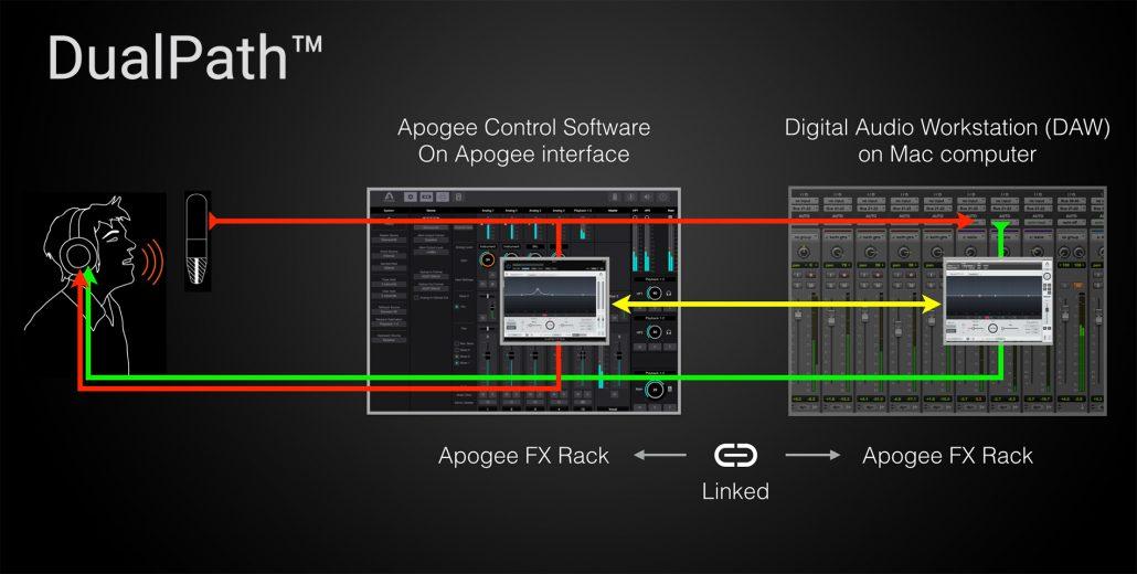 apogee-fx-rack-dualpath-workflow-1030x520