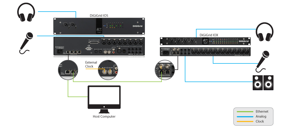 Studio: One Computer, DSP Server, Pro Tools HDX