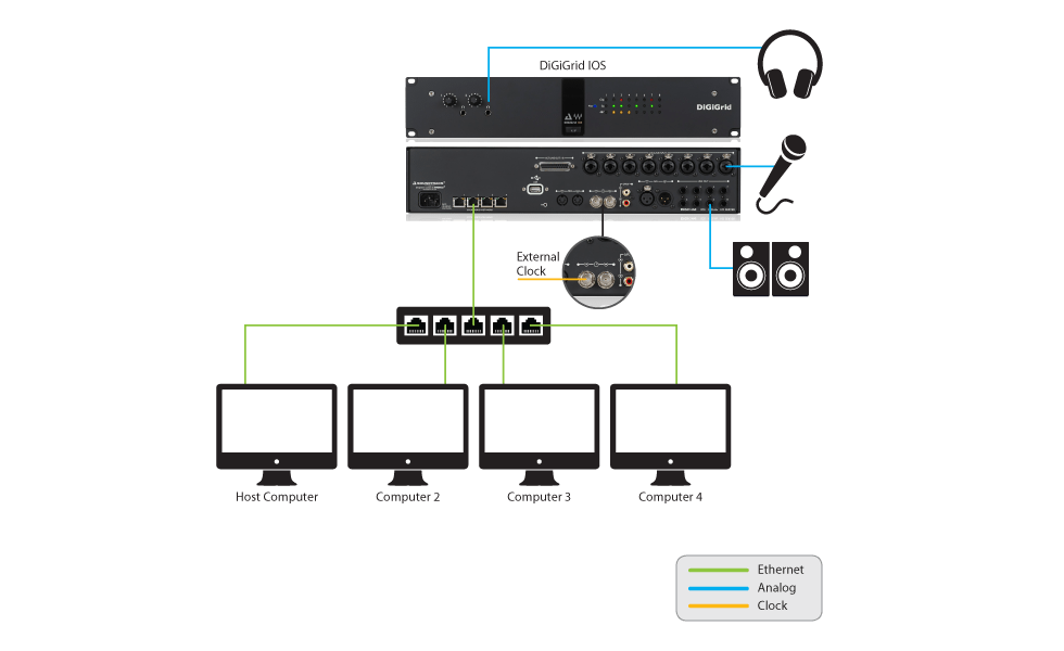 Integrating Avid Hardware Devices with Any DAW