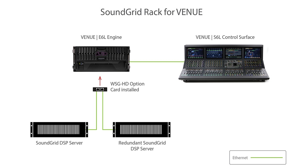 soundgrid-rack-for-venue-diagram3