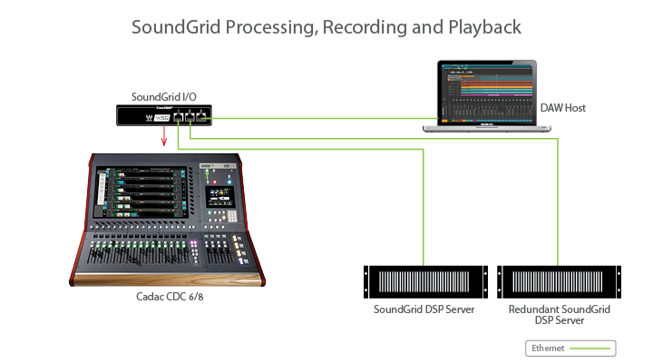 SuperRack SoundGrid with PC