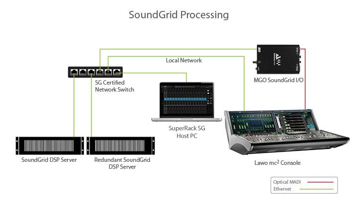 SuperRack SoundGrid
