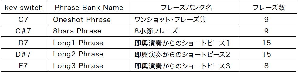 20201026_sonica_shamisen_phrase_bank