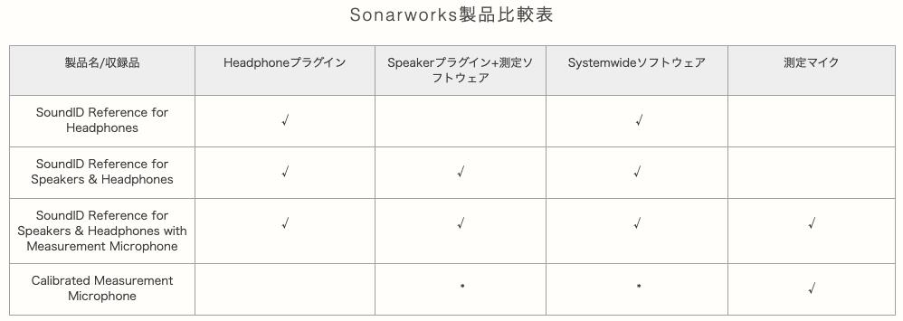 Sonarworks比較表