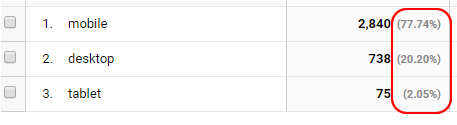 Googleアナリティクスのデバイスカテゴリデータ