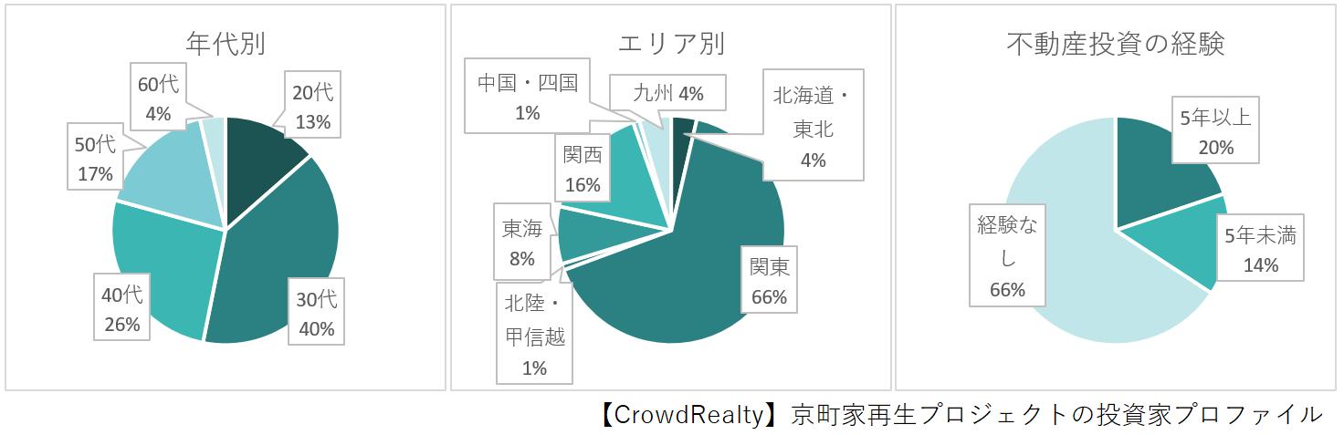 京町家再生プロジェクト投資家プロファイル
