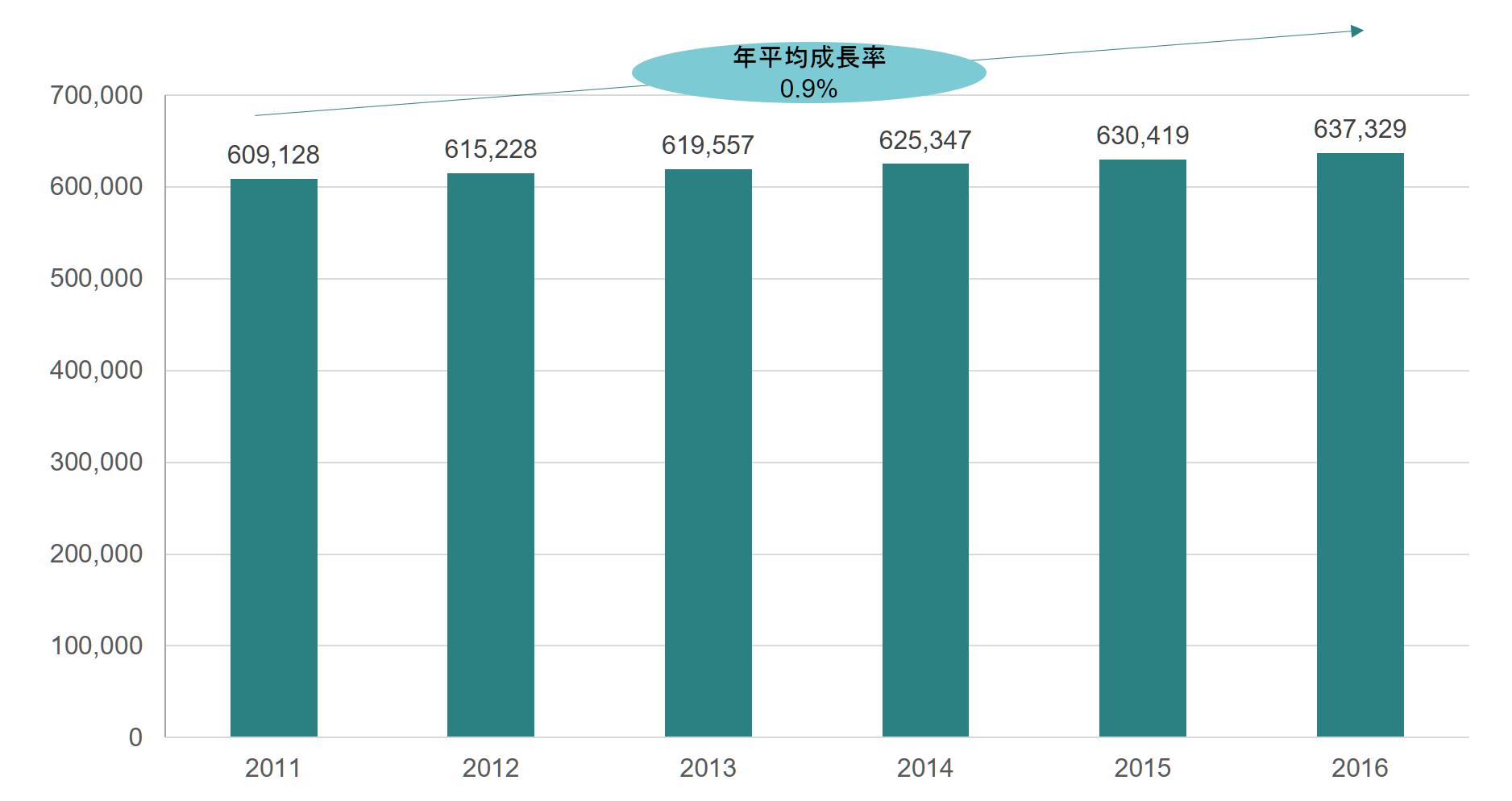 東京都 就学前児童人口