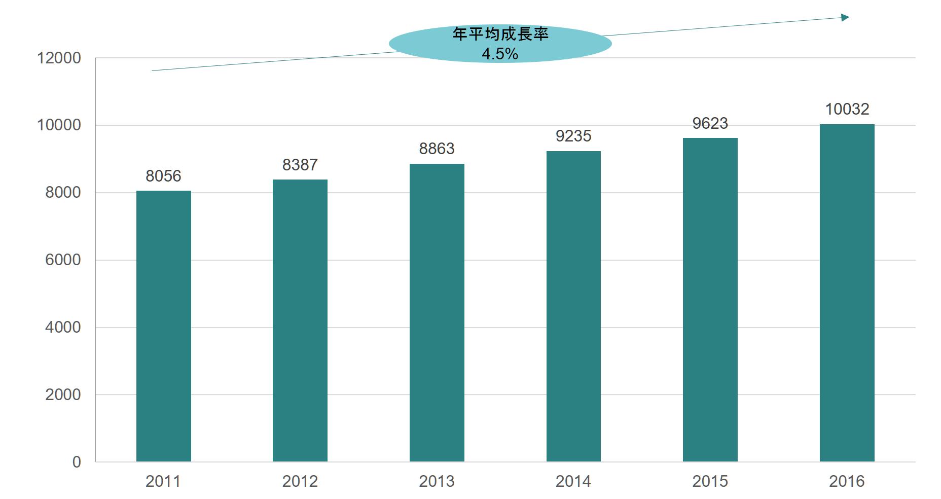 渋谷区 就学前児童人口