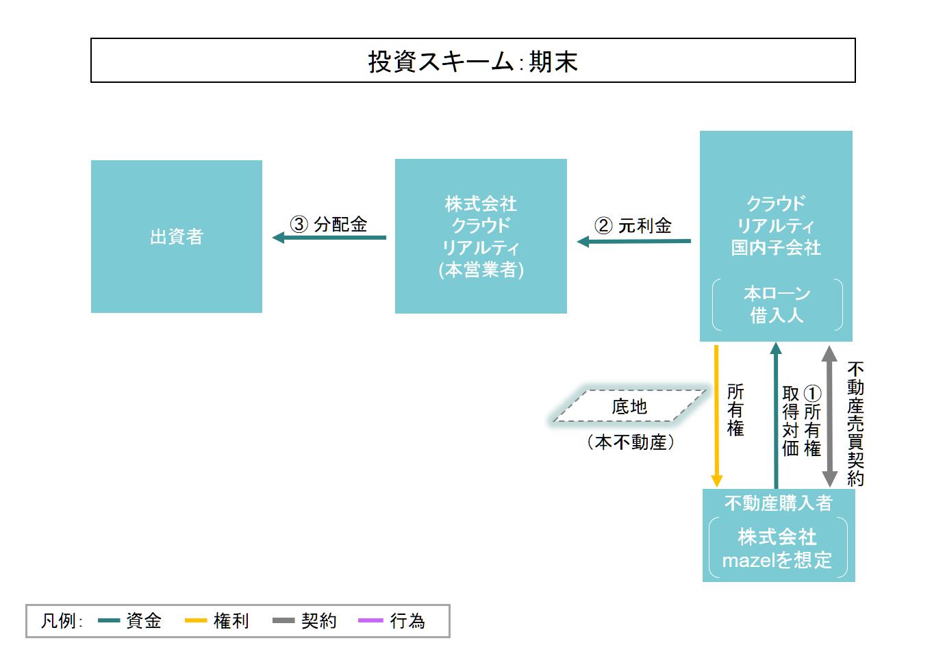 ファンドのスキーム図(期末)