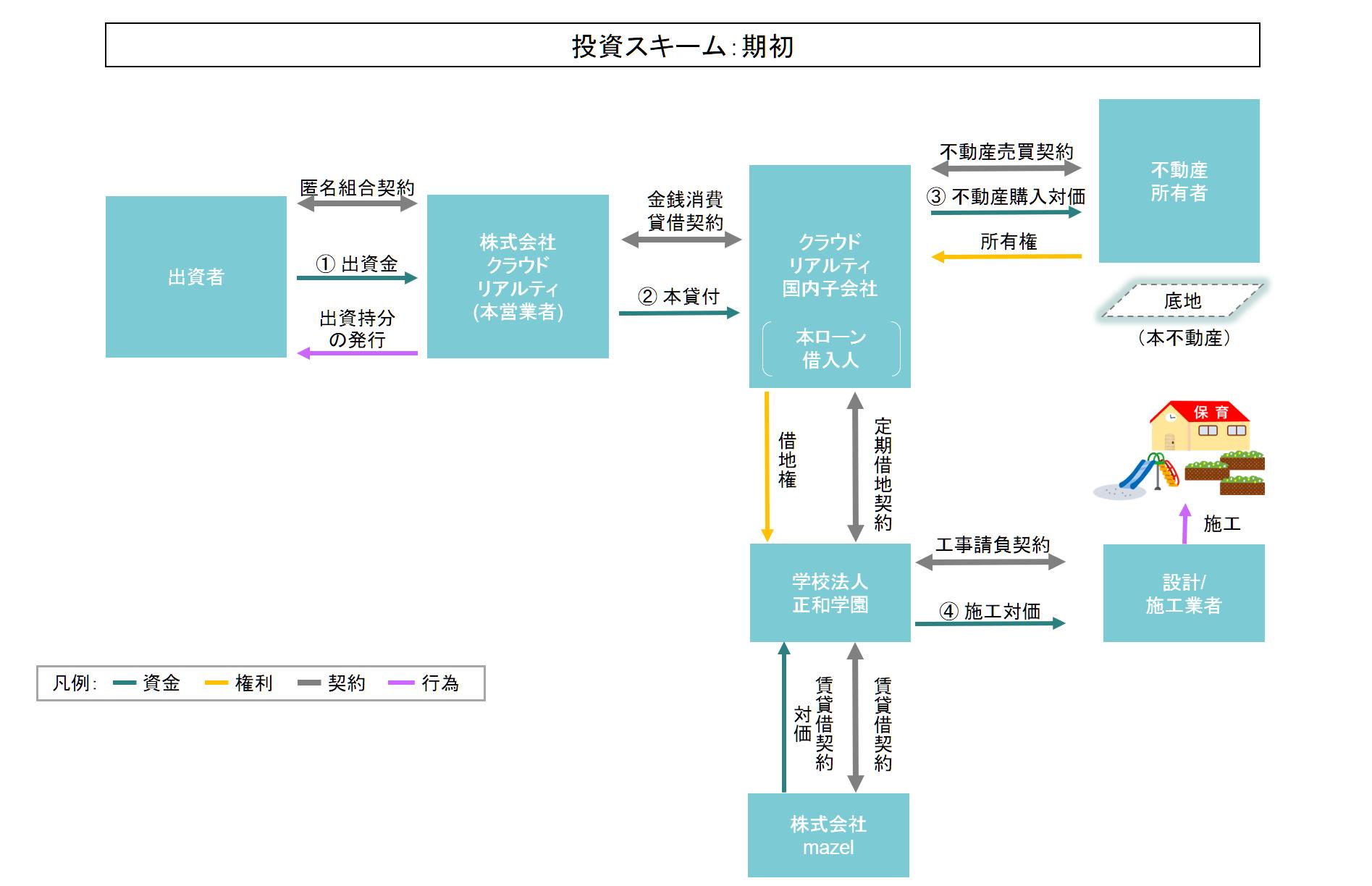 ファンドのスキーム図(期初)