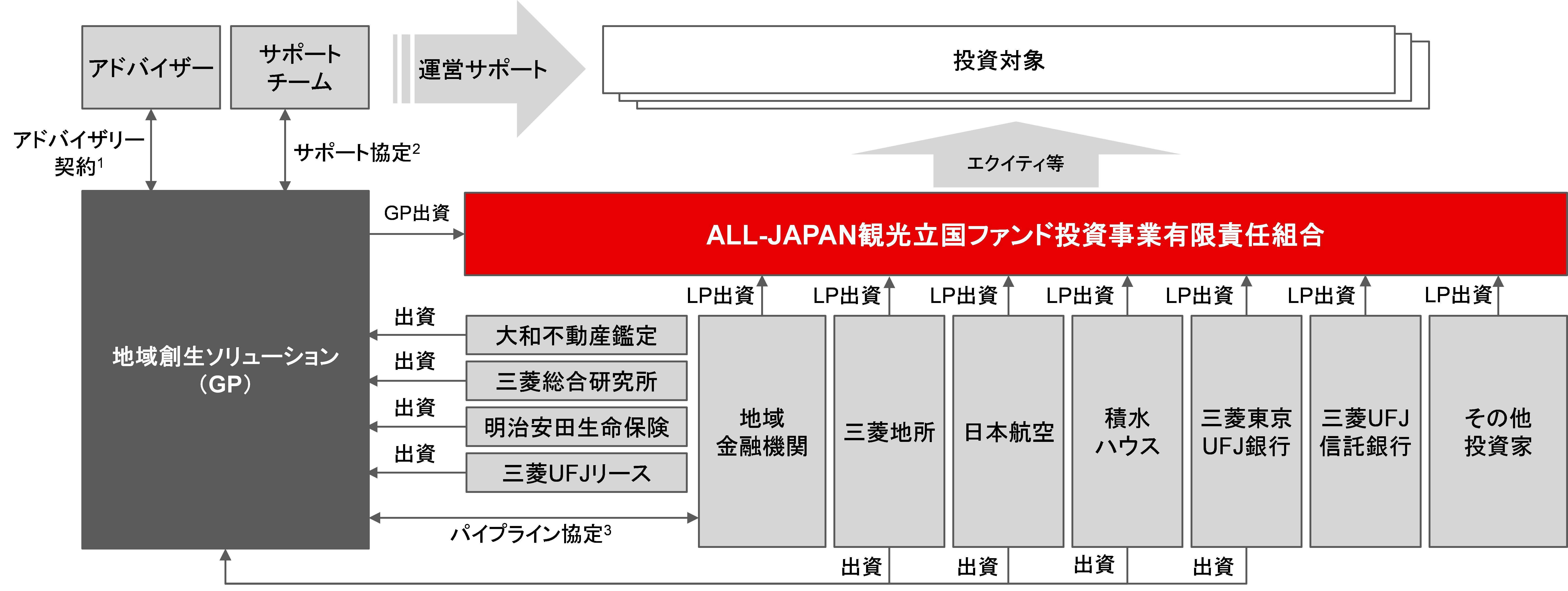 本ファンドのスキーム図(予定)