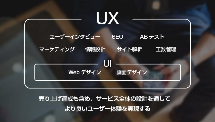 売り上げ達成も含め、サービス全体の設計を通してより良いユーザー体験を実現する