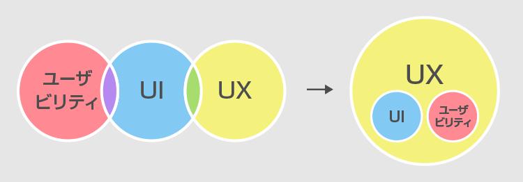 ユーザビリティとUI、UXそれぞれの違い