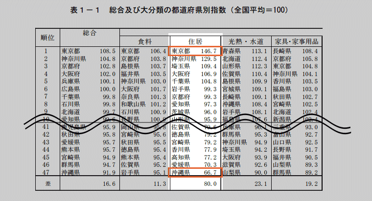 統計局全国物価地域差指数(2007年)