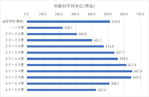 男女別平均年収(男性)