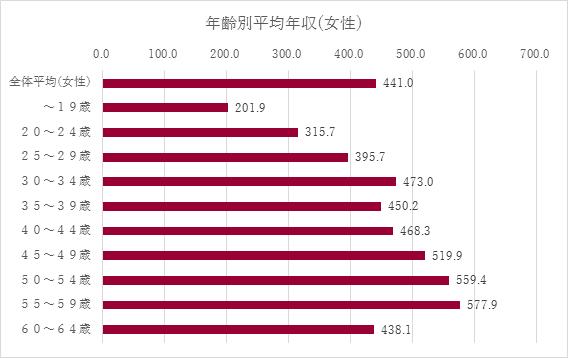 男女別平均年収(女性)