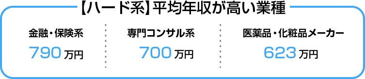 【ハード系】平均年収が高い業種