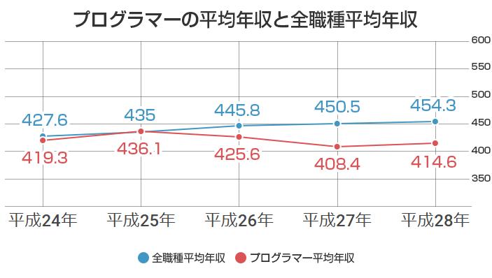 プログラマーの平均年収と全職種の平均年収比較グラフ