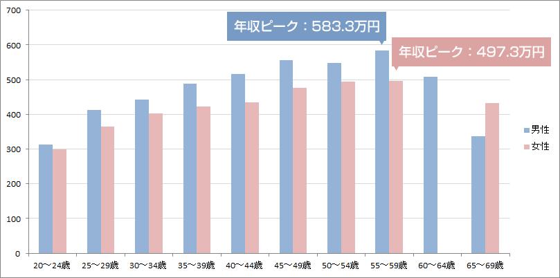 男女別プログラマーの平均年収