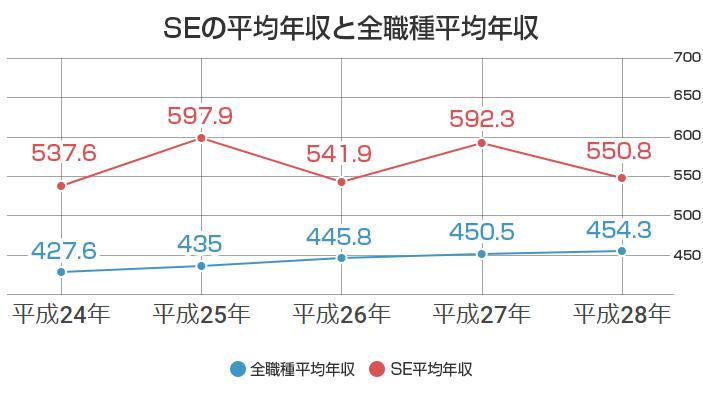 SEの平均年収と全職種の平均年収比較グラフ