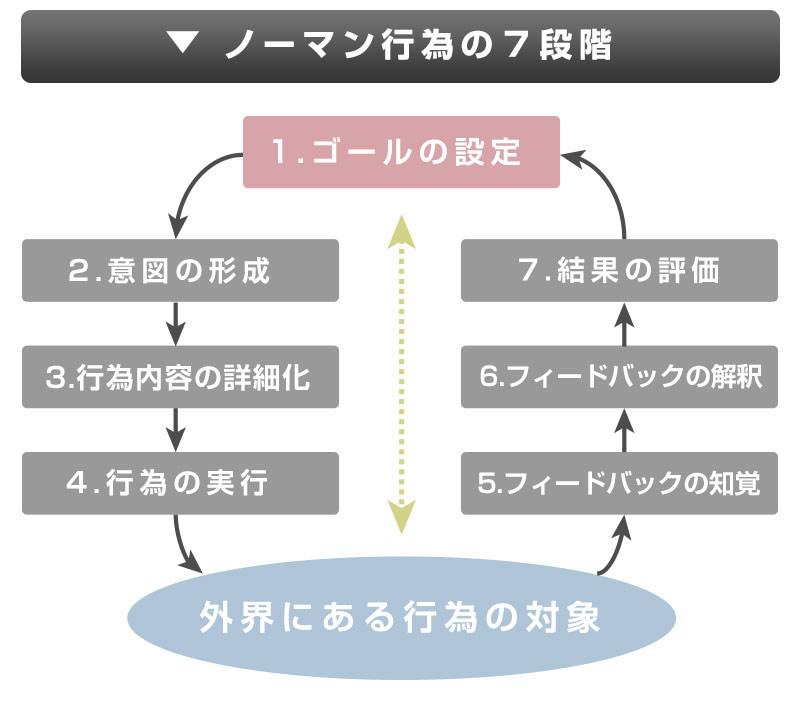 ノーマン行為の7段階