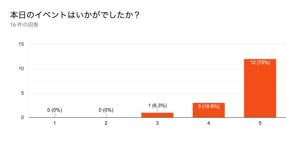 フォームの回答のグラフ。質問のタイトル: 本日のイベントはいかがでしたか?。回答数: 16 件の回答。