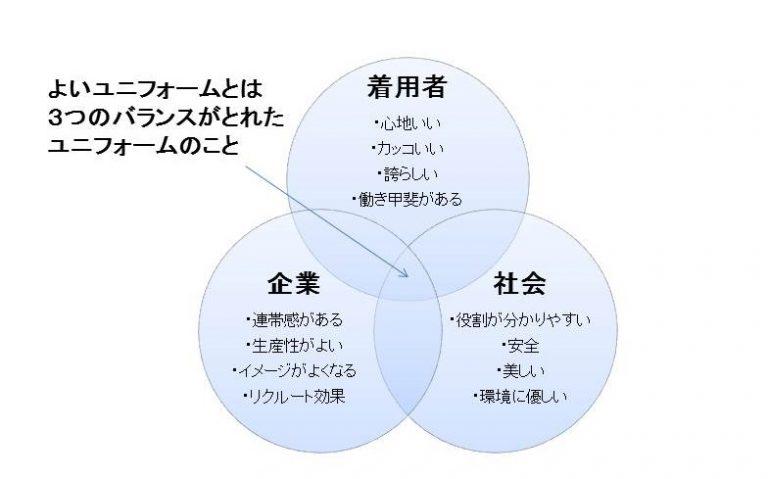企業ユニフォーム採用時に押さえておくべき3つの効果