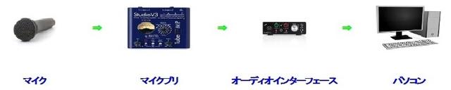 マイクプリアンプの必要性と使い方を図解で解説の画像