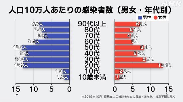 コロナ 年代 別 死亡 率