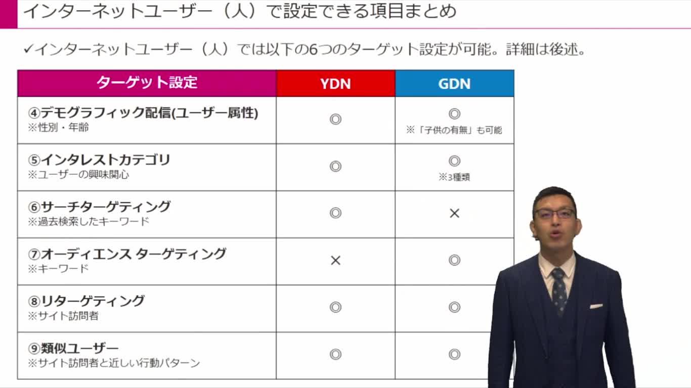 各種ターゲティングの理解 インターネットユーザー(人)編