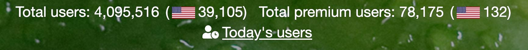 statistics of users