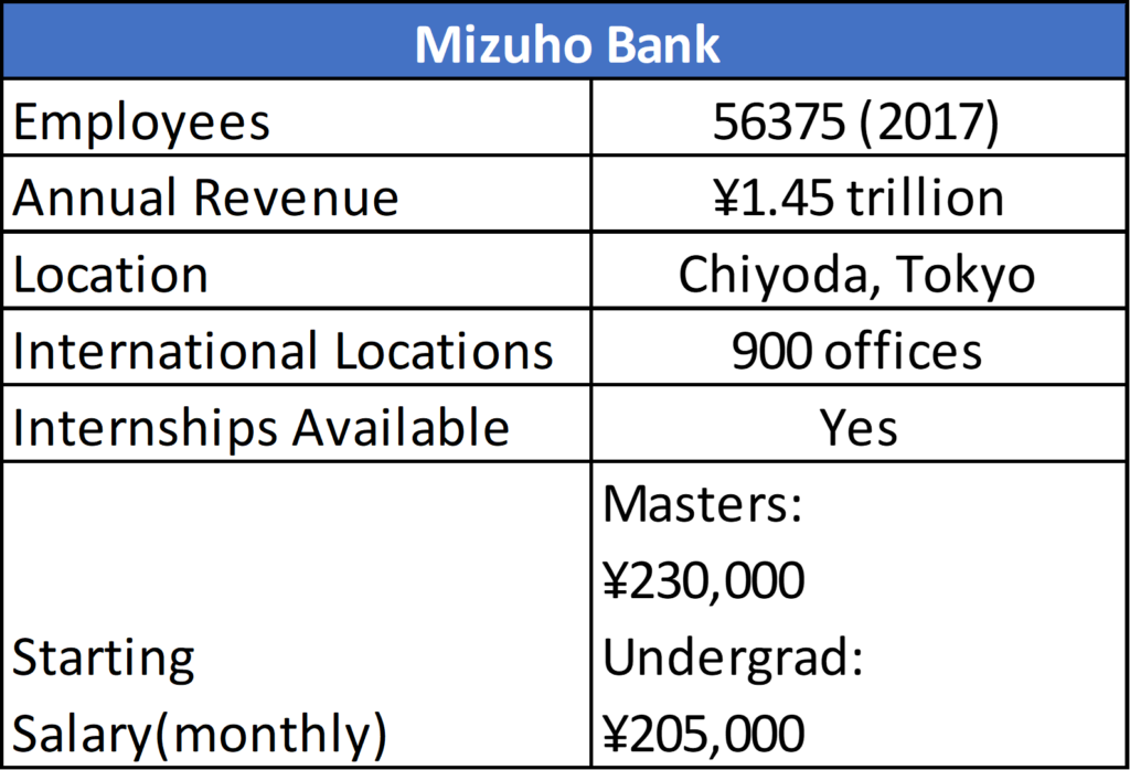 corporate finance investment banking salary 2021