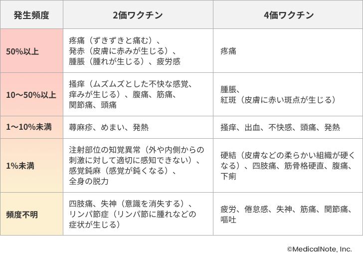 宮頸 ん 副作用 ワクチン が 症状 子 あの激しいけいれんは本当に子宮頸がんワクチンの副反応なのか 日本発「薬害騒動」の真相(前篇)